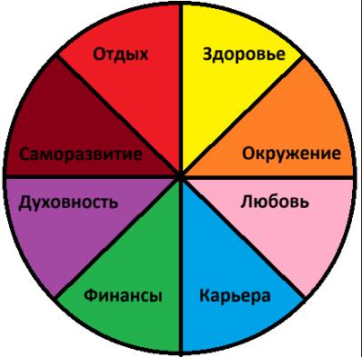 Используйте колесо жизни как основу своего планирования