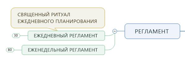 регламент системы планирования